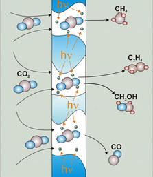 Photocatalytic transformation of CO2